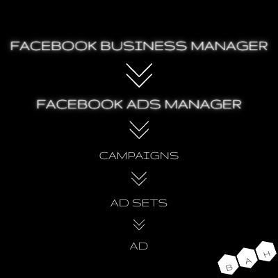 BAH graphic Facebook Business Manager chart